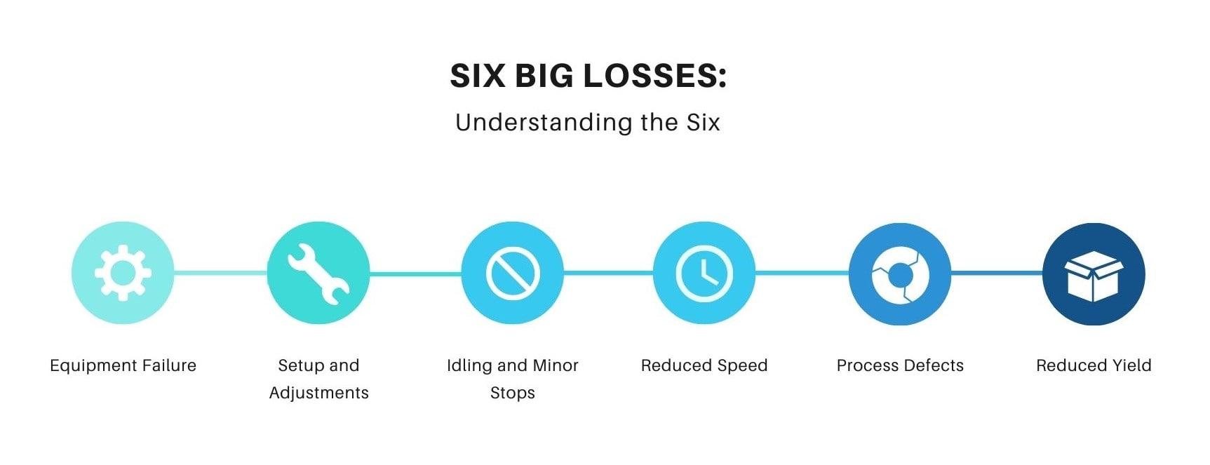 Six Big Losses: Understanding the Six